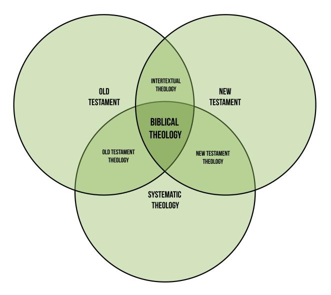 Biblical Theology Diagram