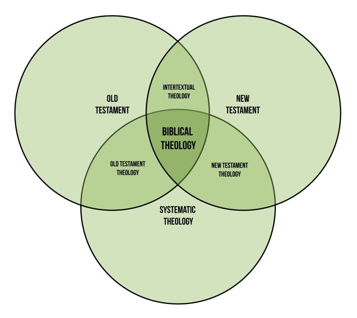 Biblical Theology Diagram