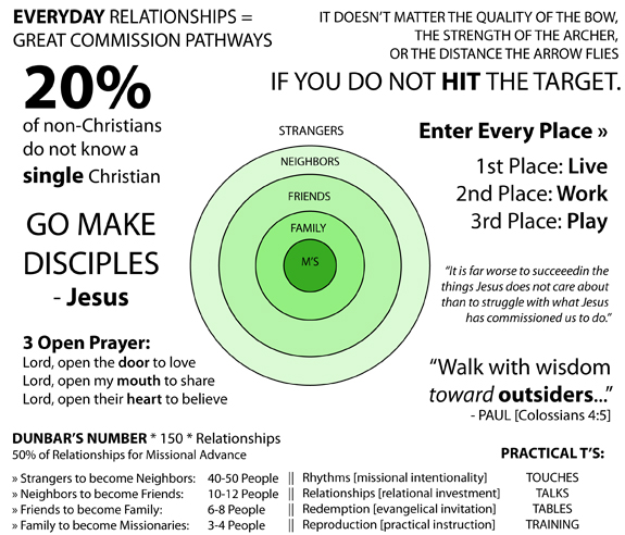 Strangers to Missionaries Overview Graphic